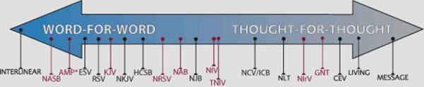 Bible translation chart