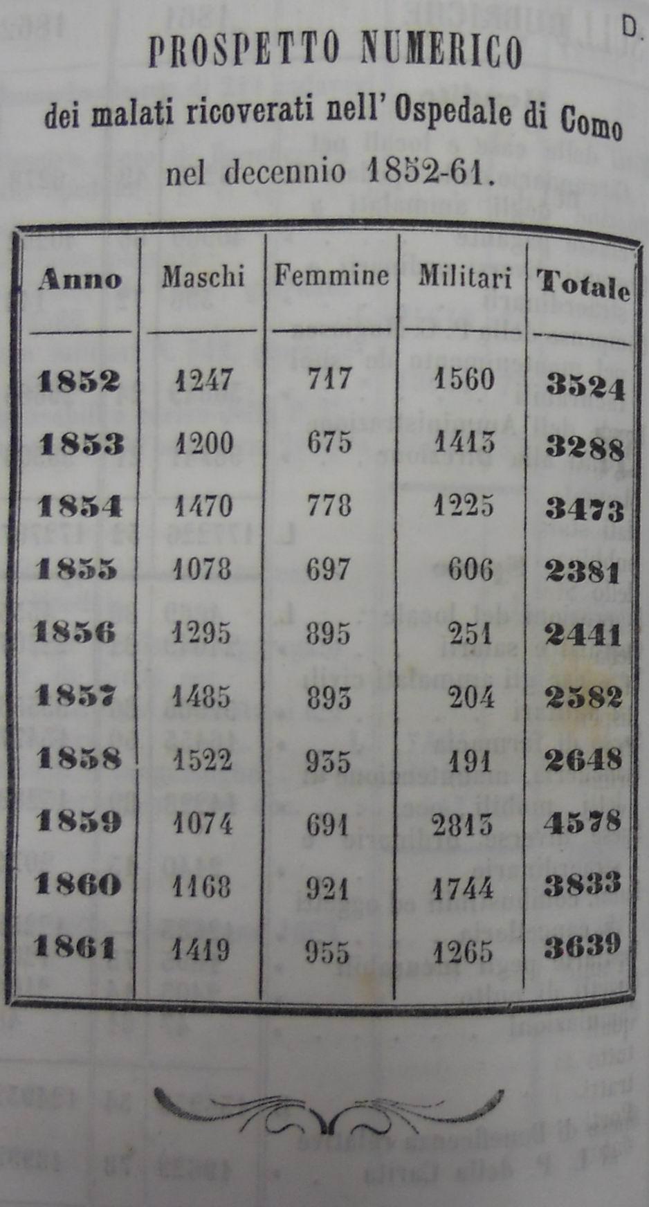 Foto: Archivio di Stato di Como, Almanacco, Manuale Provincia di Como per l'anno 1864, anno XXVII, p. 52.