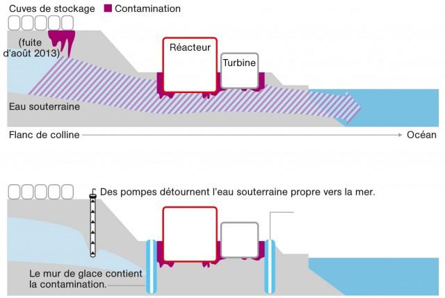Mur de glace à Fukushima 2