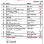 PT20-AUGUST-2016-Chart