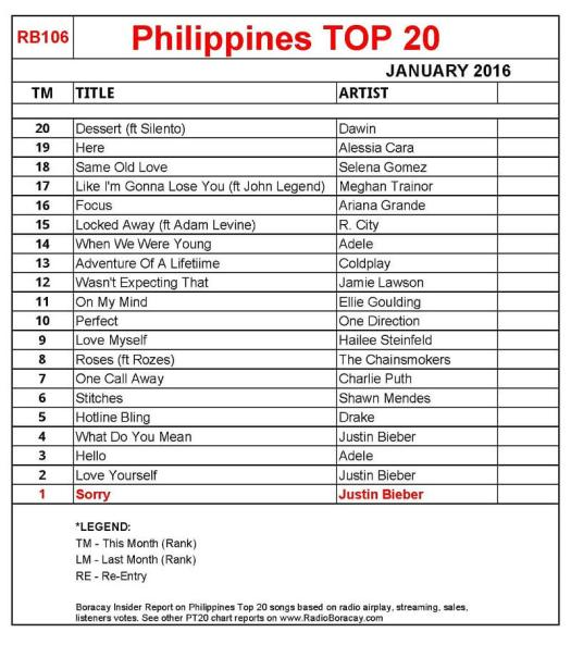 Radio Boracay Philippines Top 20 January 2016 chart