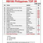 PT20-JUNE-2016-Chart