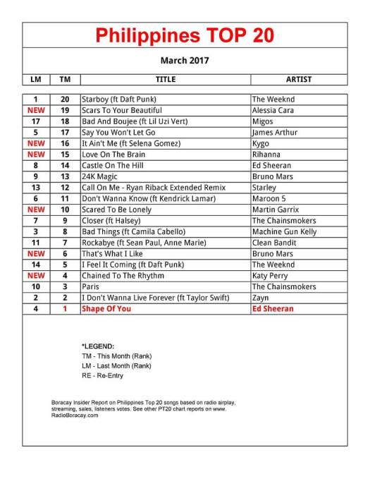 Philippines Top 20 Songs March 2017 #PT20chart