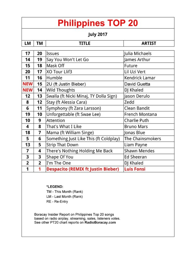2017-Philippines-TOP-20-Songs - JULY-PT20-CHART
