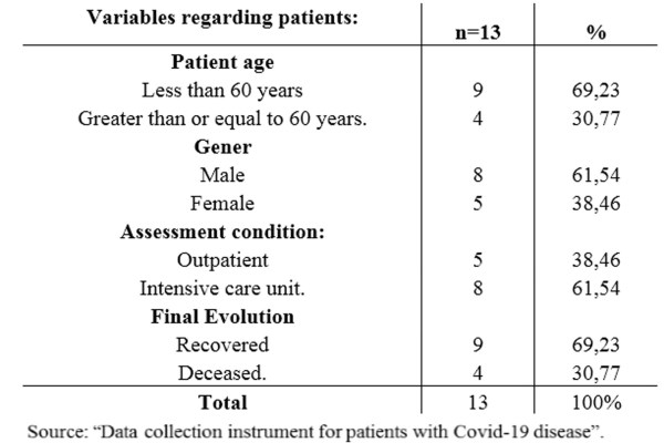Lung Ultrasound Covid-19, Covid-19, Ultrasound