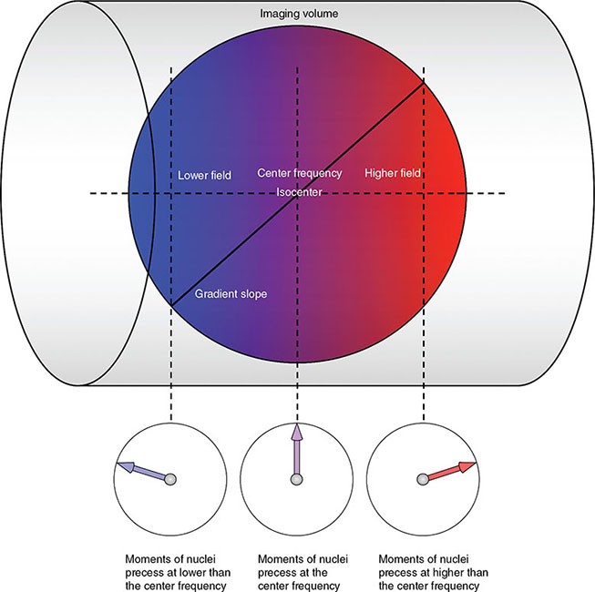 Diagram shows cylinder with circle inside where color ranges from blue, to pink, to red. Below, dial has one needle that moves from left to right.