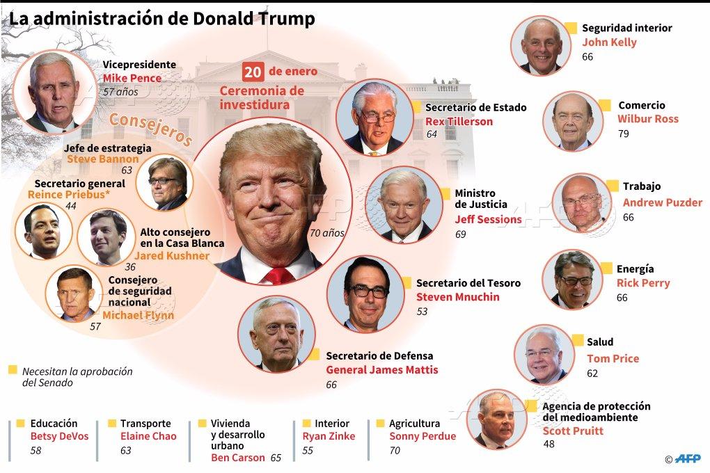 Conozca a las principales figuras de la Administración de Trump - afp-trump