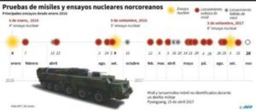 Corea del Norte lanza un misil intercontinental en un nuevo desafío a Trump - 5d2e75ed0eba77cc1c9a9c3bbbce729e0ae51e8d-300x130