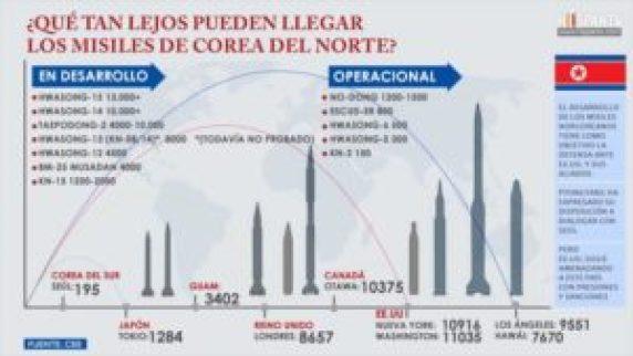 ¿Qué tan lejos pueden llegar los misiles de Corea del Norte? - 19511212_xl-300x169