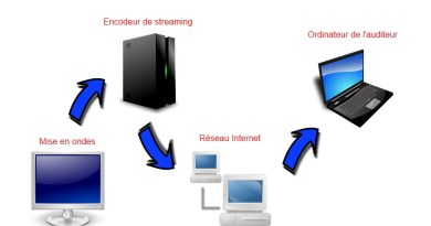 Streaming internet