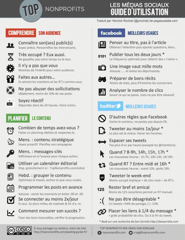 Les médias sociaux : Guide d'utilisation
