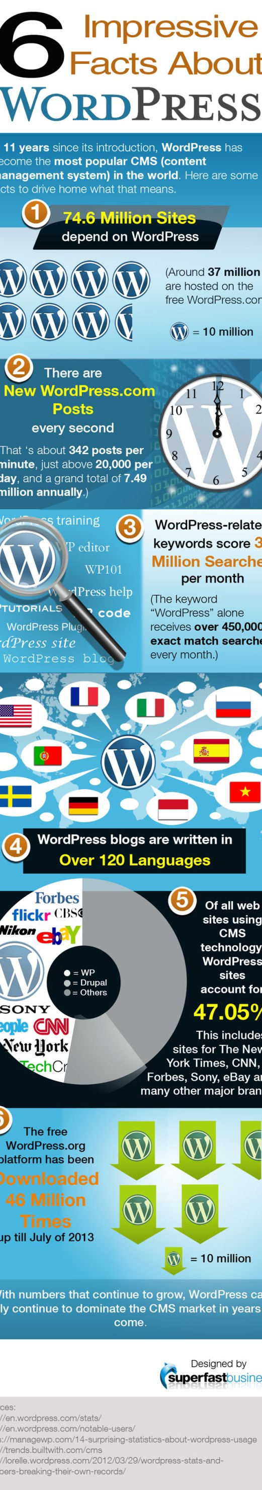wordpress-infographic