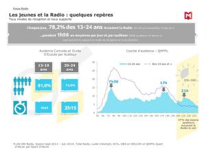L'écoute radio chez les jeunes