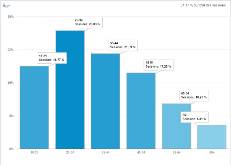 L'âge de nos visiteurs (Janvier à septembre 2015)