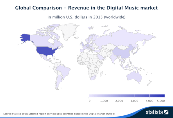 Statista Outlook Global Comparison Revenue in the Digital Music market worldwide