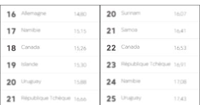 Classement mondial de la liberté de presse 2016 vs 107