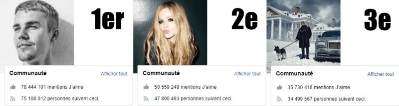 Justin Bieber (1er), Avril Lavigne (2e) et Drake (3e) sur Facebook