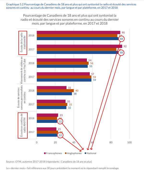Pourcentage de Canadiens de 18 ans et plus qui ont syntonisé la radio et écouté des services sonores en continu au cours du dernier mois, par langue et par plateforme, en 2017 et 2018