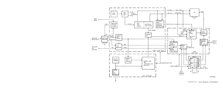 Figure Fo 3 Block Diagram Crt Display