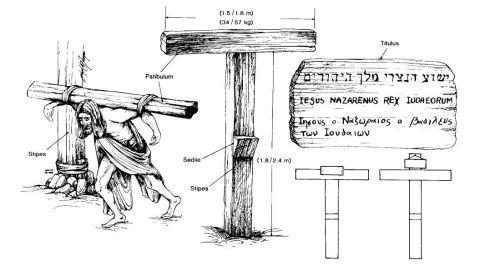 Alcuni aspetti storici della crocifissione romana