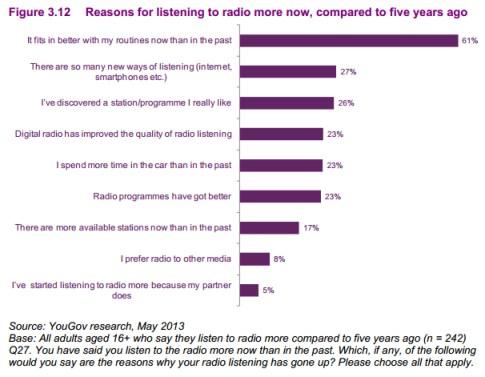 Ofcom on radio listening