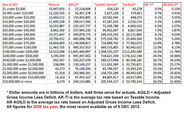 Middle Class Average Federal Income Tax Rate Less Than