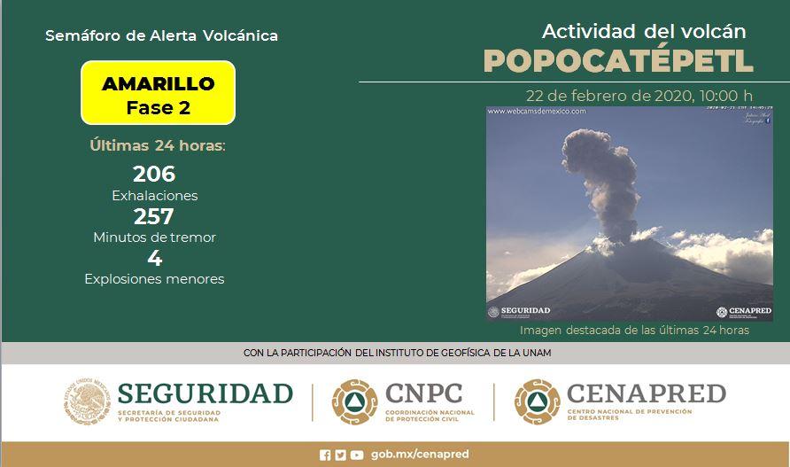 VOLCÁN POPOCATÉPETL REGISTRA 206 EXHALACIONES; SEMÁFORO EN AMARILLO FASE 2