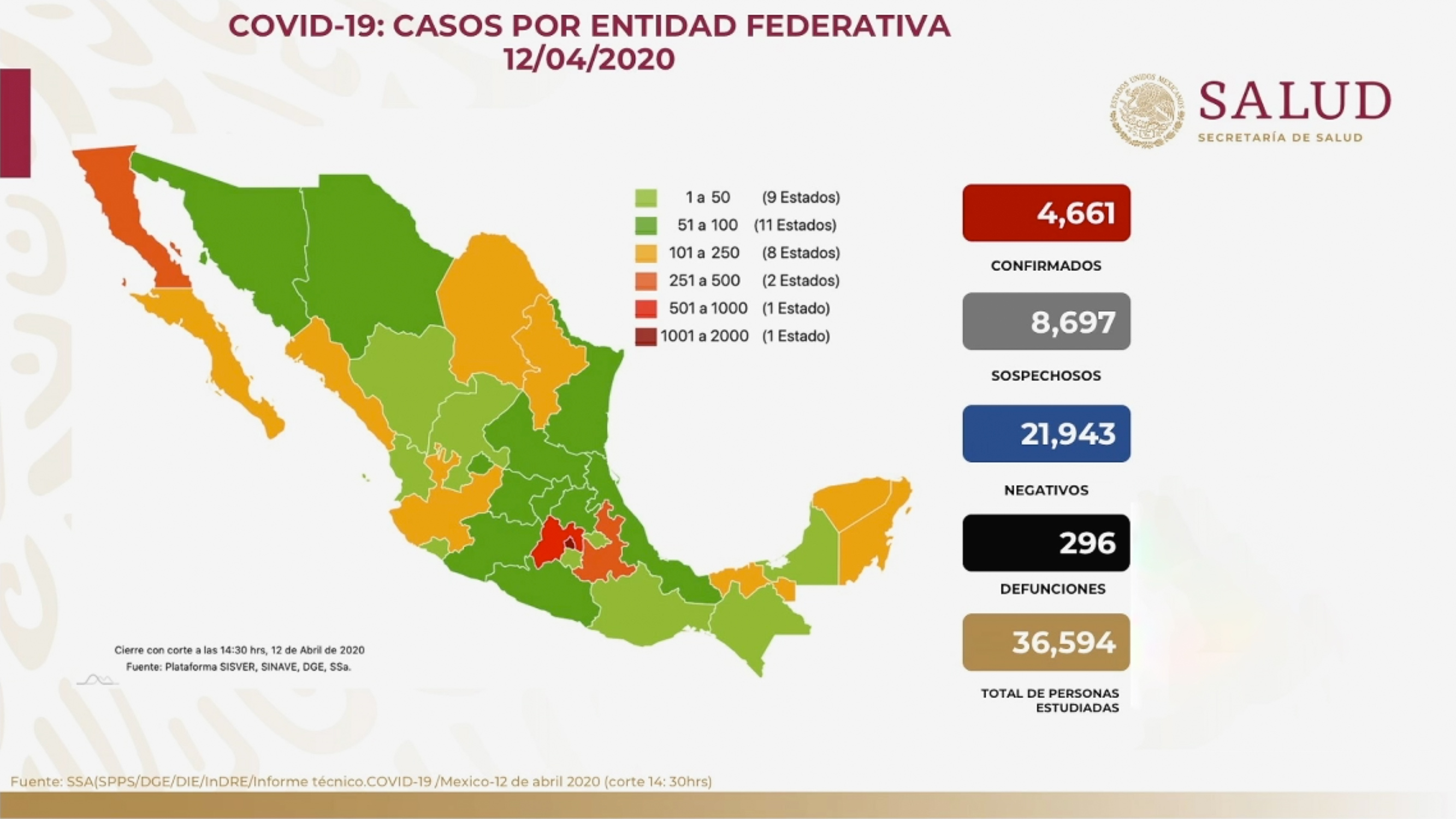 SUMAN 4661 CASOS POSITIVOS DE COVID-19 EN MÉXICO