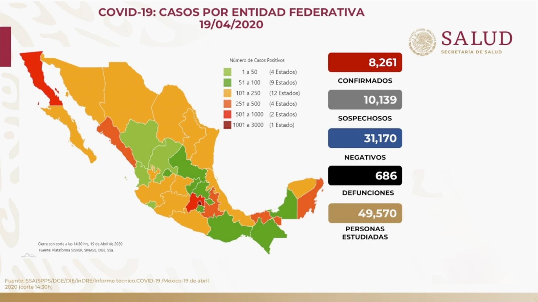 YA SUMAN 8,261 CASOS DE COVID-19 EN MÉXICO