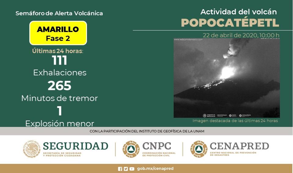 VOLCÁN POPOCATÉPETL REGISTRA 111 EXHALACIONES; SEMÁFORO CONTINÚA EN AMARILLO FASE 2