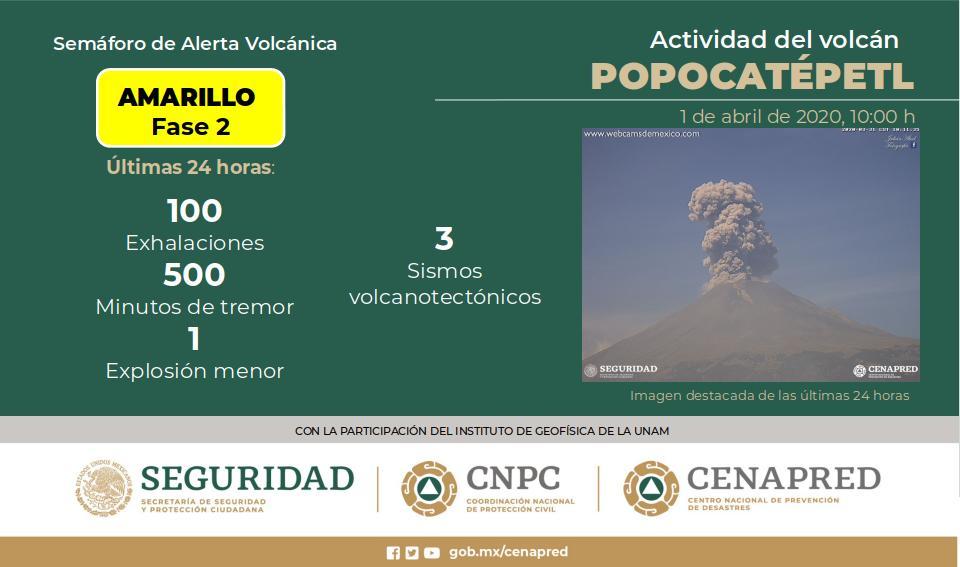 VOLCÁN POPOCATÉPETL REGISTRA 100 EXHALACIONES; SEMÁFORO CONTINÚA EN AMARILLO FASE 2