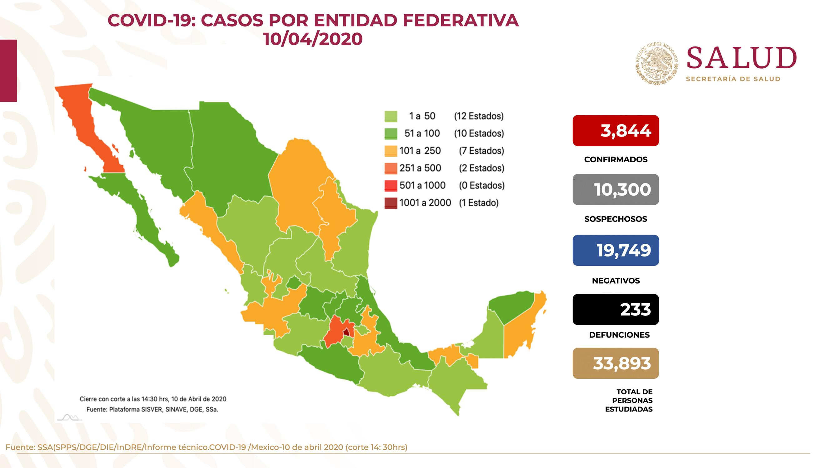 EN MÉXICO YA SON 3 MIL 844 CASOS CONFIRMADOS POR COVID-19