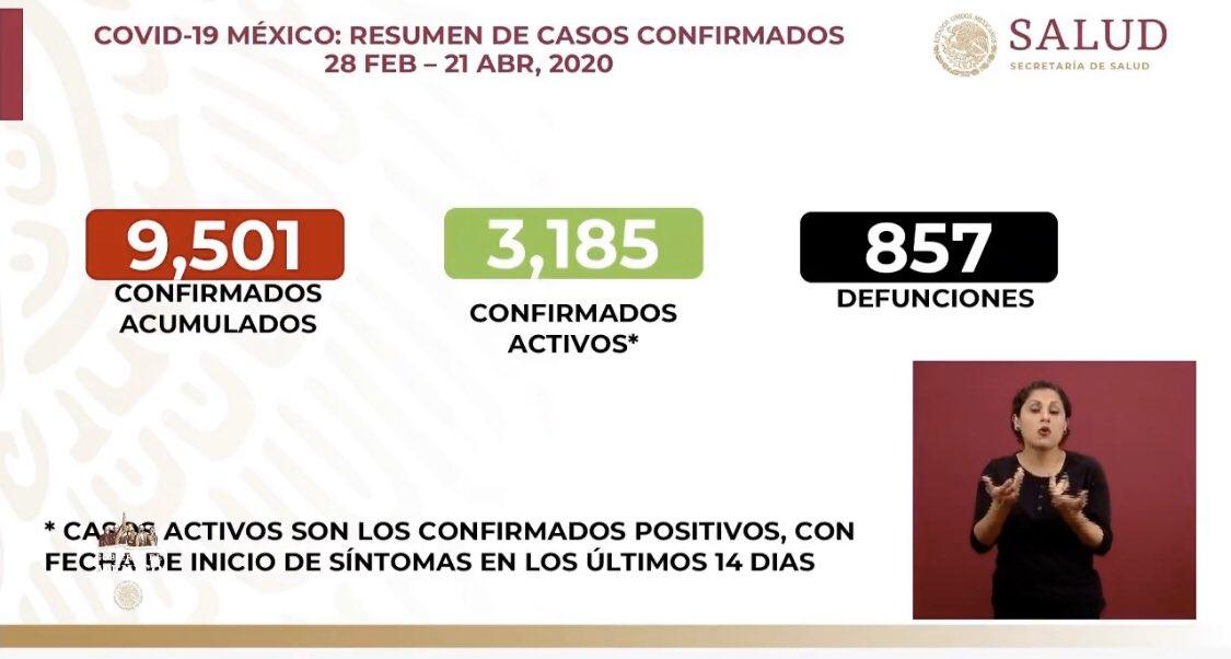 MÉXICO YA SUMA 9 MIL 501 CASOS POSITIVOS DE COVID-19