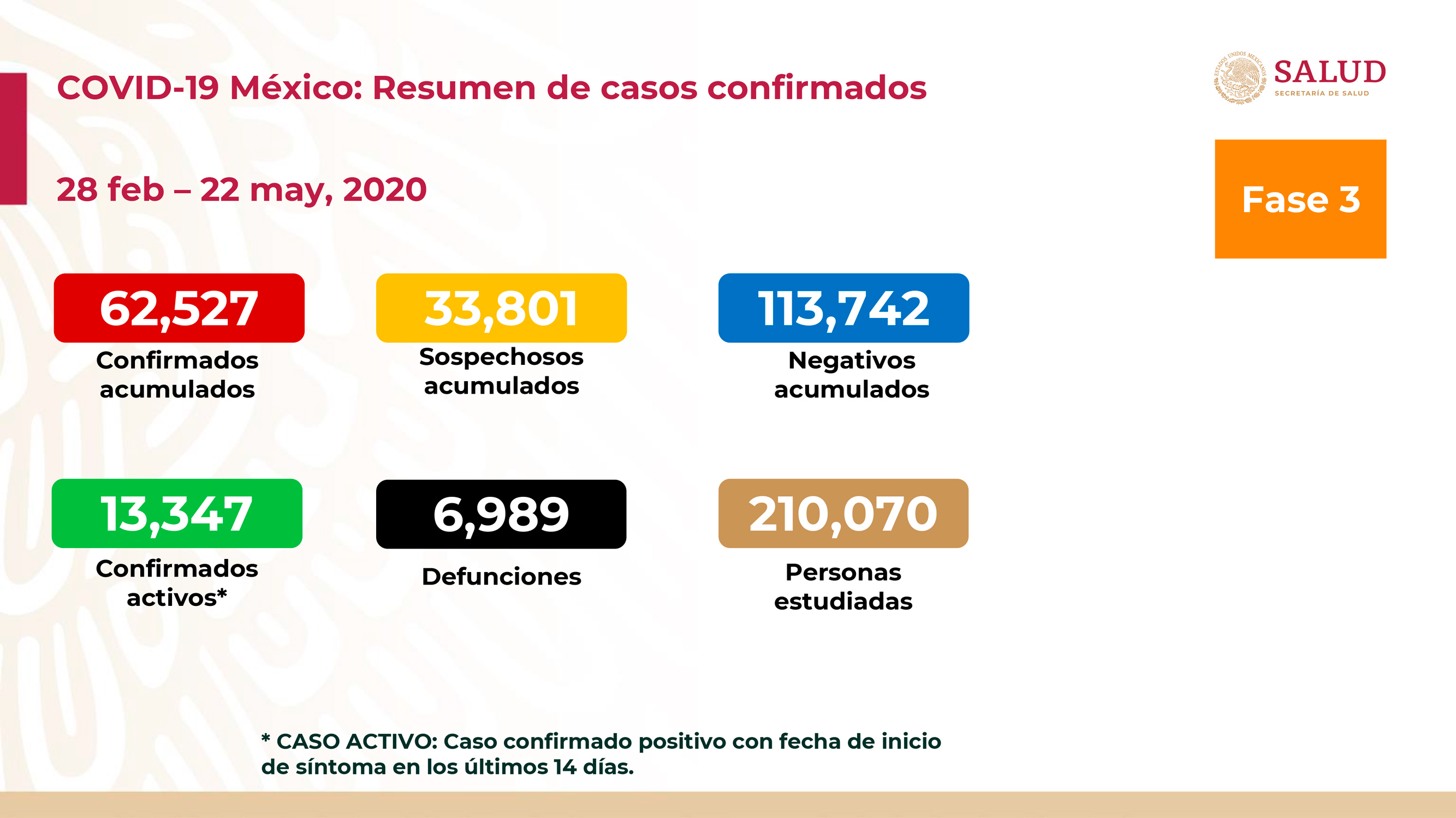 MÉXICO LLEGA CASI A LAS 7 MIL MUERTES POR COVID-19