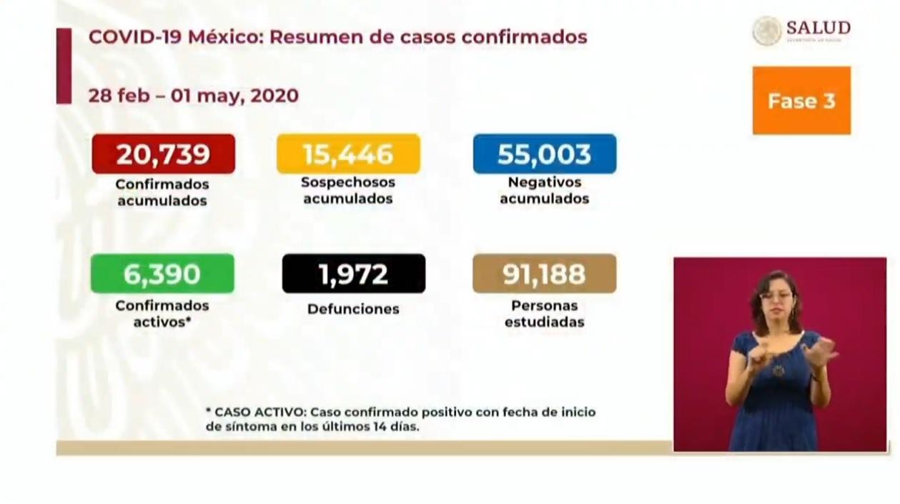 MÉXICO REPORTA MÁS DE 20 MIL 700 CASOS POSITIVOS DE COVID-19 Y MIL 972 DECESOS