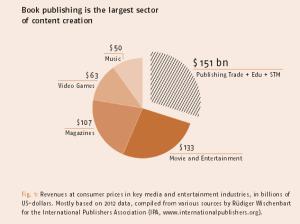 publishing-is-big-business
