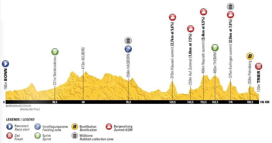 Deutschland Tour, Etappe 2, Profil