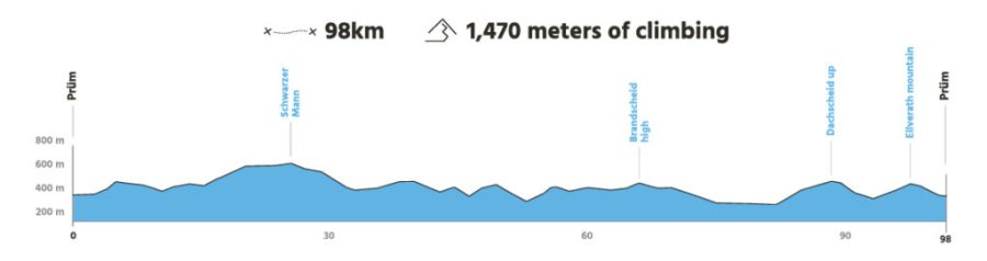 Profil EIfel 98km