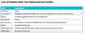 529 state tax info