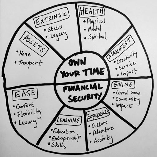 Life Goal Wheel