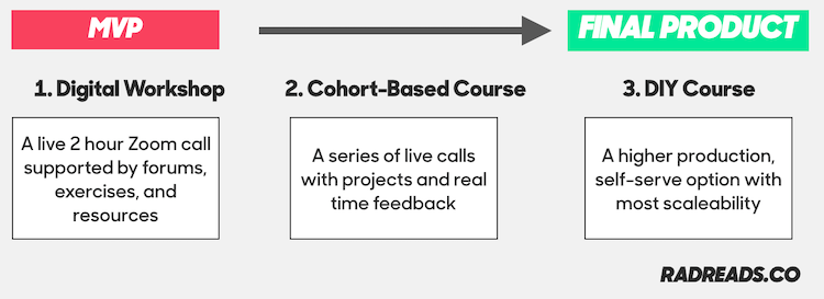 The sequencing of the product launch. Workshop -> Cohorts -> DIY