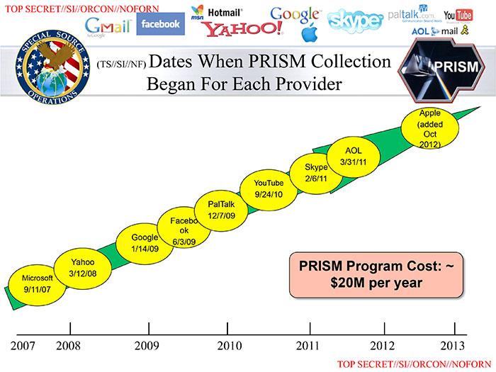 ¿Desde cuando las empresas de Internet comparten nuestra información con la NSA?