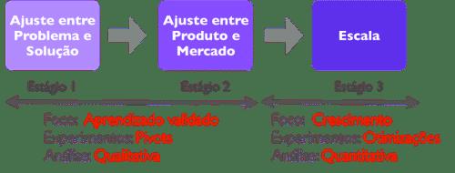 estagios_startup_foco