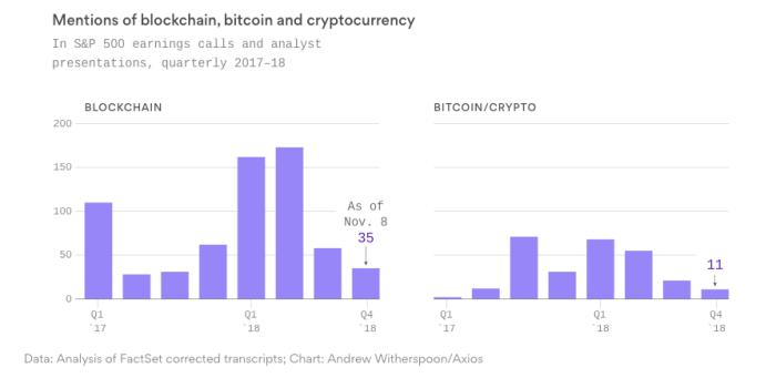 Adiós al blockchain