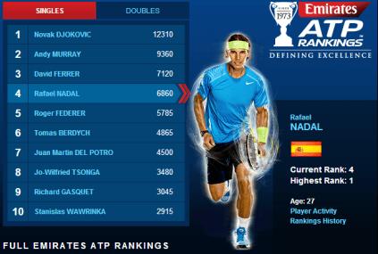 ATP Rankings - July 22 2013 - Rafael Nadal Fans