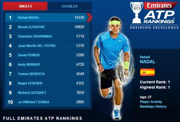 Rankings 2014 1