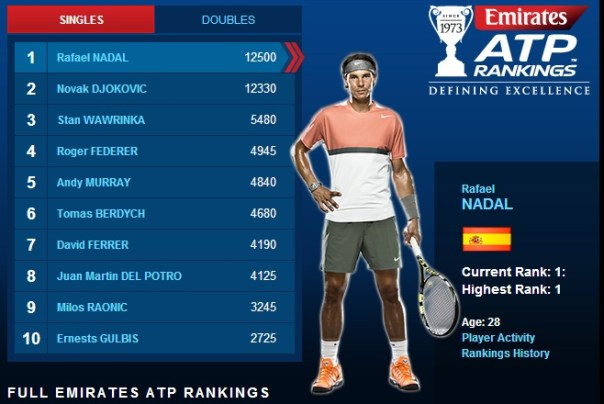 ATP Rankings - June 9, 2014
