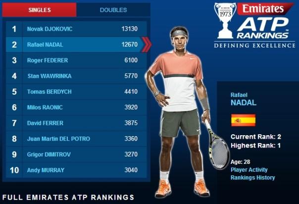 ATP Rankings: July 14, 2014