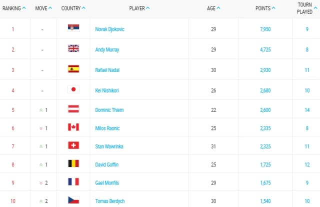 Race to London Rafael Nadal is No. 3 in the year to date rankings