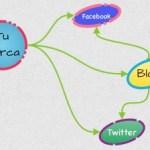 Importancia de un Blog o CMS en las redes sociales